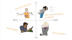 Grafen visar behovsgrupper i förhållande till försörjning och aktivitet